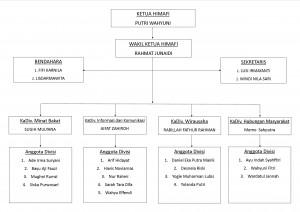 Struktur Organisasi HIMAFI 2016/2017